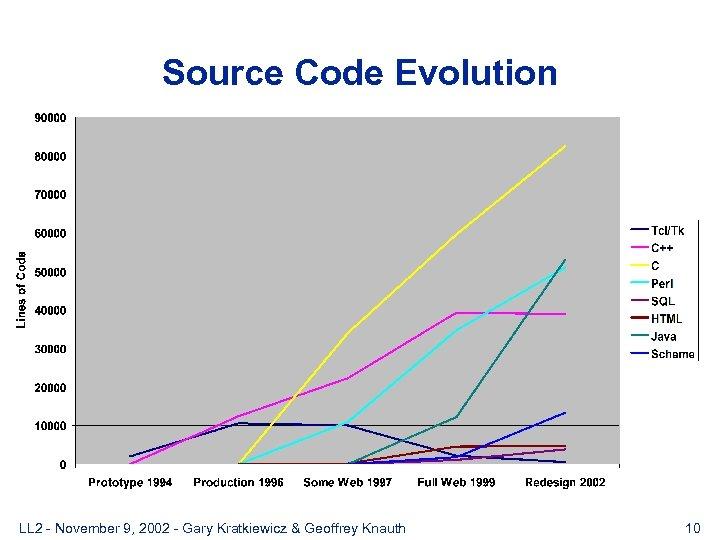 Source Code Evolution LL 2 - November 9, 2002 - Gary Kratkiewicz & Geoffrey