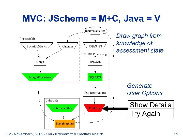 MVC: JScheme = M+C, Java = V Draw graph from knowledge of assessment state