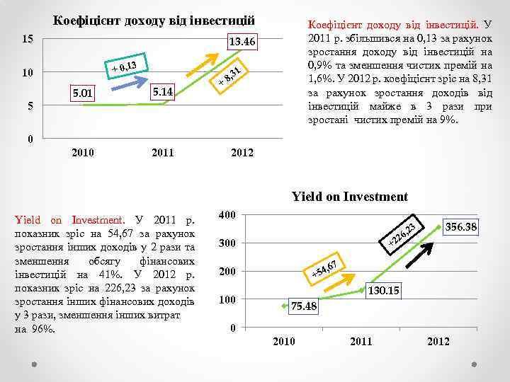 Коефіцієнт доходу від інвестицій 15 13. 46 + 0, 13 10 1 5. 01