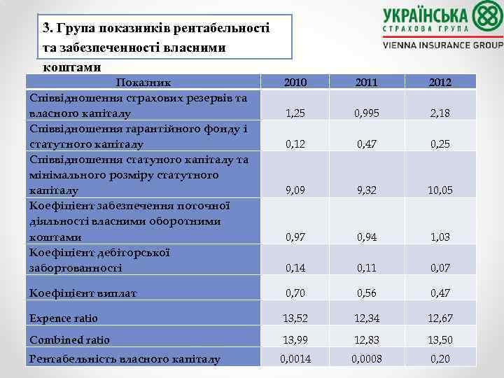 3. Група показників рентабельності та забезпеченності власними коштами Показник Співвідношення страхових резервів та власного