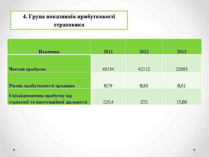 4. Група показників прибутковості страховика Показник 2011 2012 2013 49154 42112 22685 Рівень прибутковості