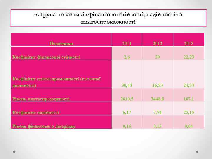 5. Група показників фінансової стійкості, надійності та платоспроможності Показники 2011 2012 2013 2, 6