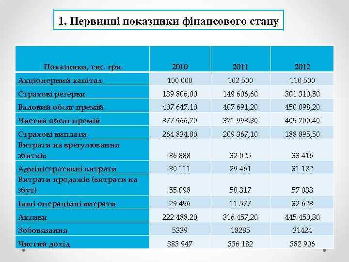 1. Первинні показники фінансового стану Показники, тис. грн. 2010 2011 2012 100 000 102