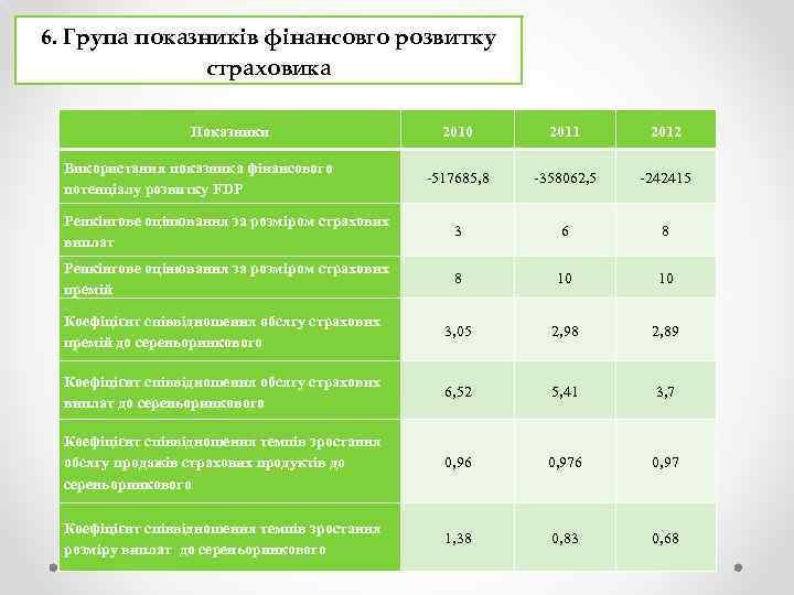 6. Група показників фінансовго розвитку страховика Показники 2010 2011 2012 -517685, 8 -358062, 5