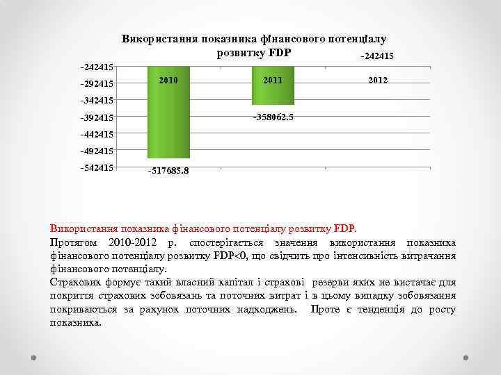 Використання показника фінансового потенціалу розвитку FDP -242415 -292415 2010 2011 2012 -342415 -358062. 5