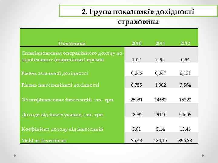 2. Група показників дохідності страховика Показники 2010 2011 2012 Співвідношення операційного доходу до заробленних