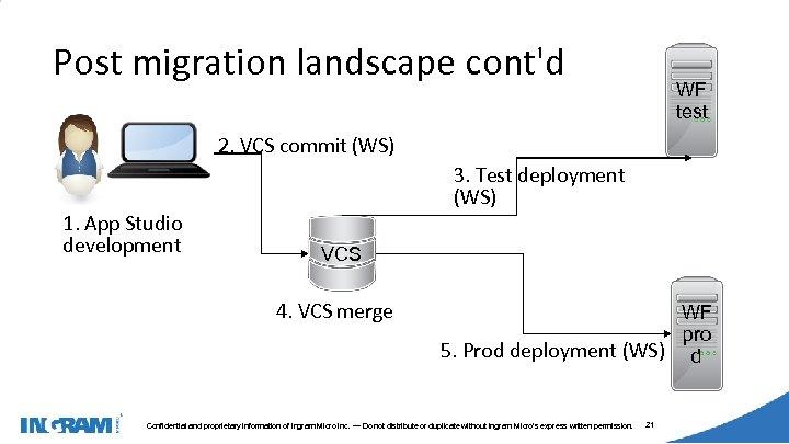 1405002 Post migration landscape cont'd WF test 2. VCS commit (WS) 1. App Studio