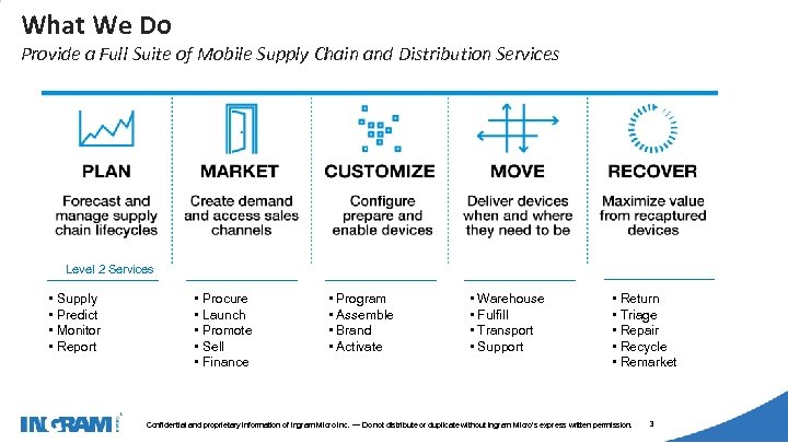 1405002 What We Do Provide a Full Suite of Mobile Supply Chain and Distribution