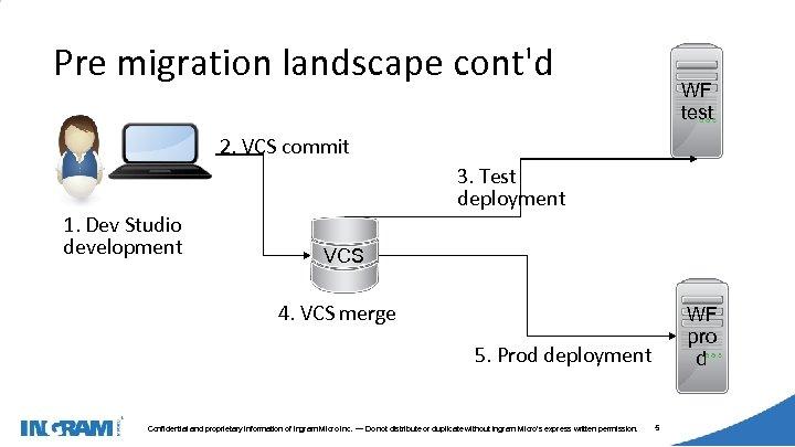 1405002 Pre migration landscape cont'd WF test 2. VCS commit 1. Dev Studio development