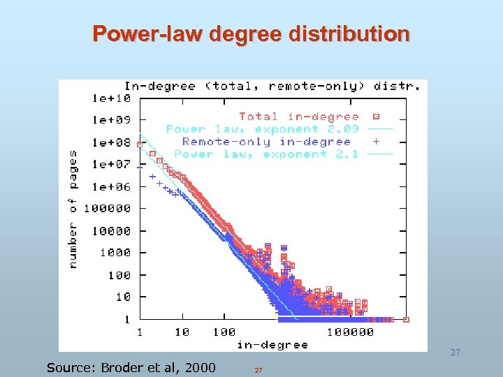 Power-law degree distribution 27 Source: Broder et al, 2000 27