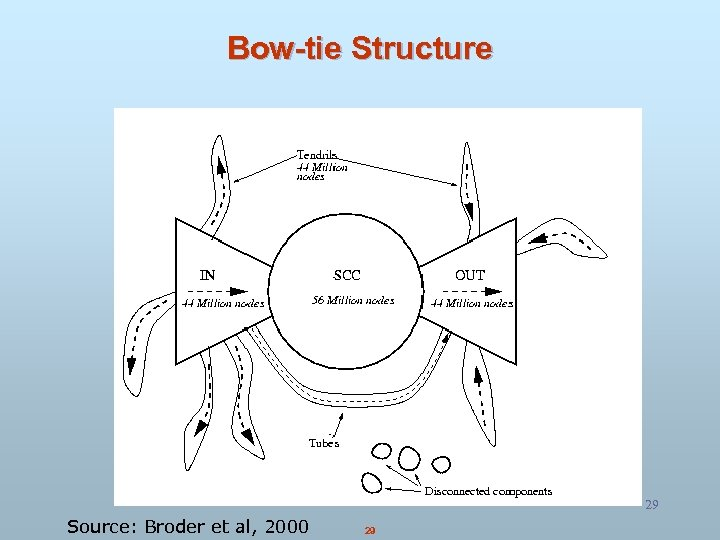Bow-tie Structure 29 Source: Broder et al, 2000 29