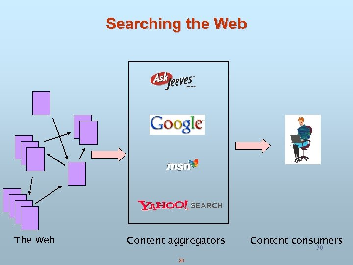 Searching the Web The Web Content aggregators 30 Content consumers 30