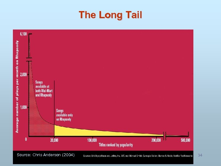 The Long Tail Source: Chris Anderson (2004) 34 34