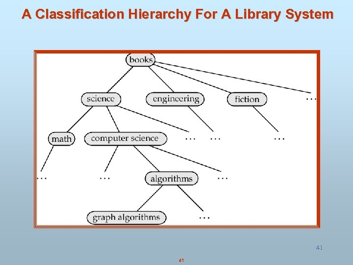 A Classification Hierarchy For A Library System 41 41