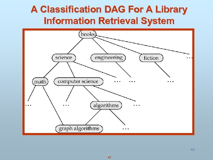 A Classification DAG For A Library Information Retrieval System 43 43