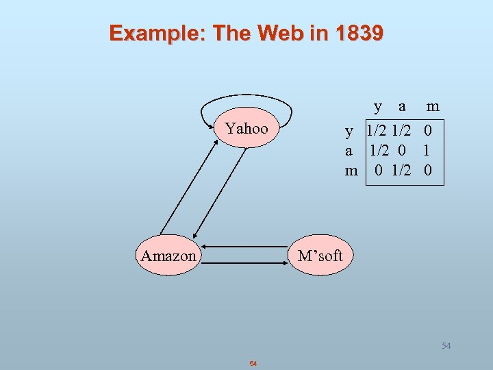 Example: The Web in 1839 y a y 1/2 a 1/2 0 m 0