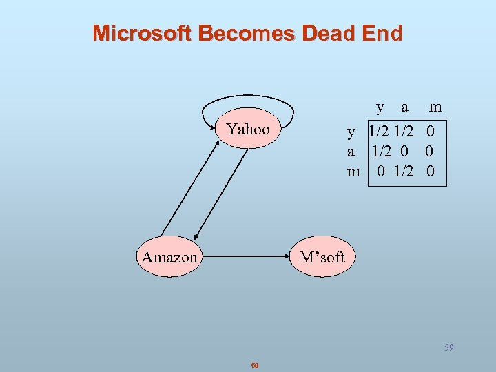 Microsoft Becomes Dead End y a y 1/2 a 1/2 0 m 0 1/2