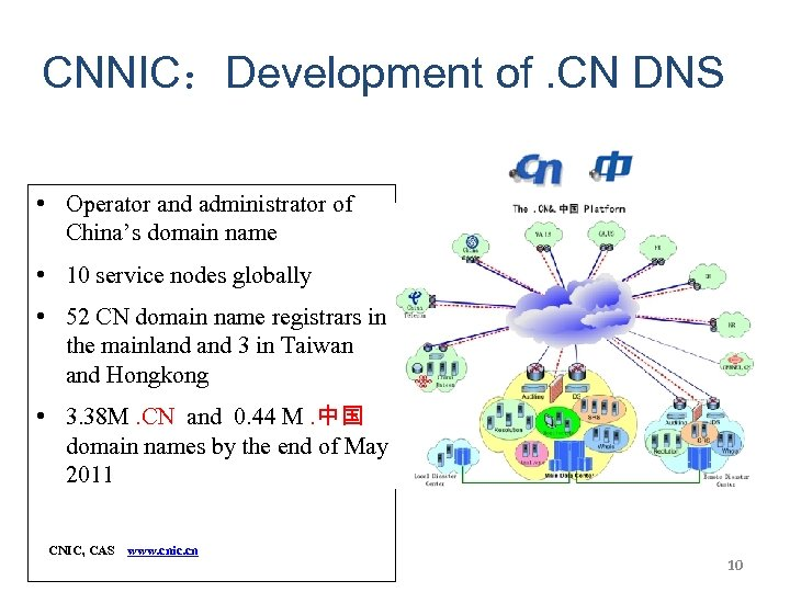 CNNIC:Development of. CN DNS • Operator and administrator of China's domain name • 10