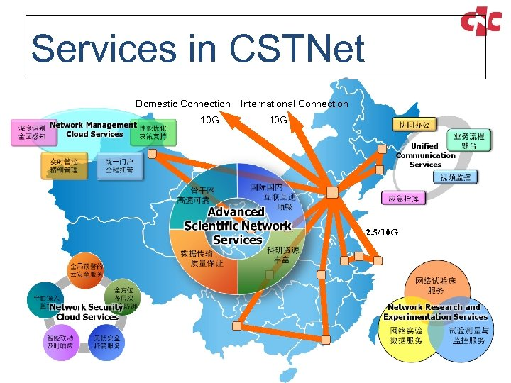 Services in CSTNet Domestic Connection 10 G International Connection 10 G 2. 5/10 G