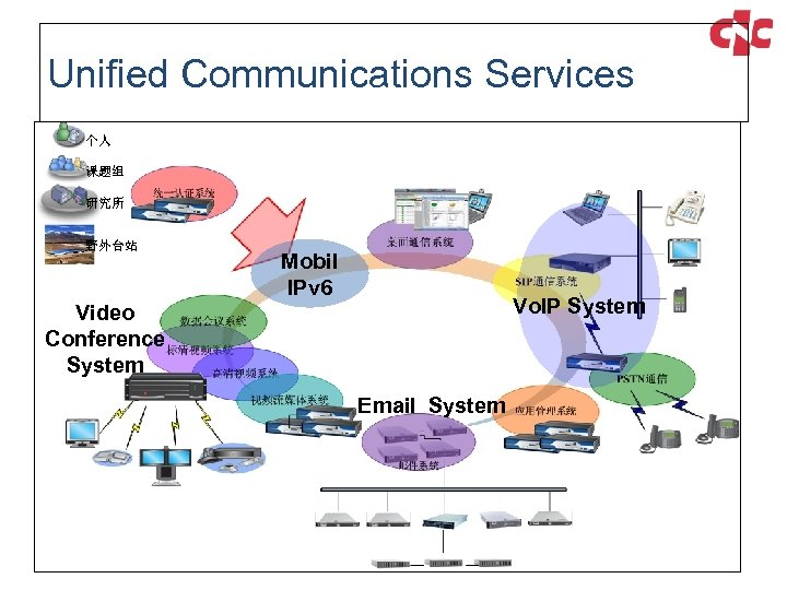 Unified Communications Services 个人 课题组 研究所 野外台站 Mobil IPv 6 Vo. IP System Video