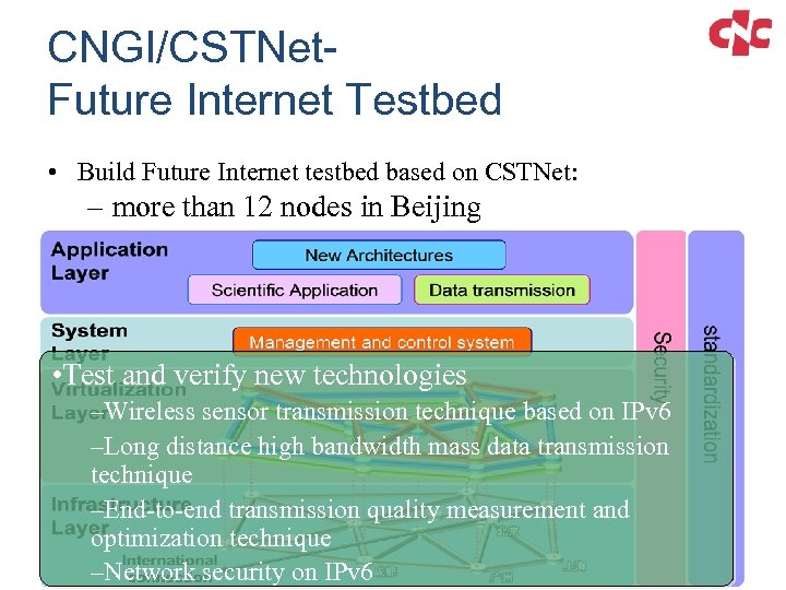 CNGI/CSTNet. Future Internet Testbed • Build Future Internet testbed based on CSTNet: – more