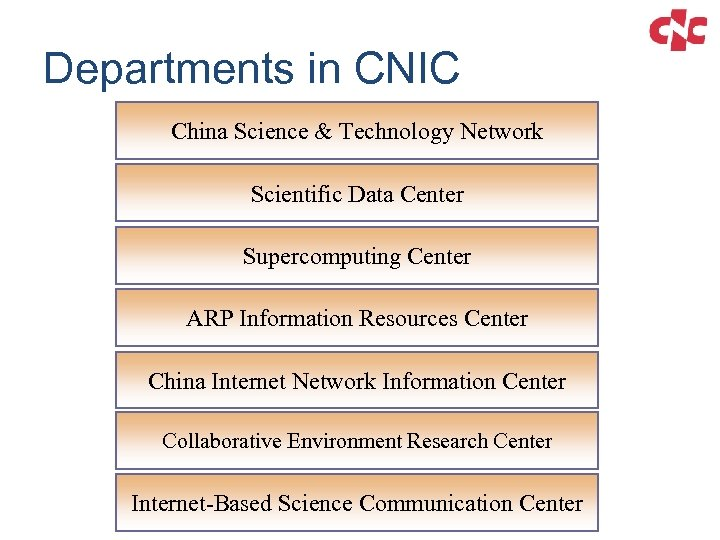 Departments in CNIC China Science & Technology Network Scientific Data Center Supercomputing Center ARP