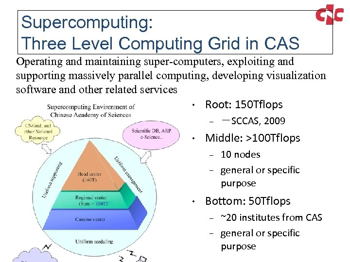 Supercomputing: Three Level Computing Grid in CAS Operating and maintaining super-computers, exploiting and supporting