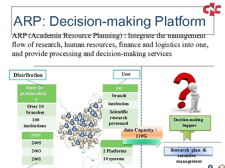 ARP: Decision-making Platform ARP (Academia Resource Planning) : Integrate the management flow of research,