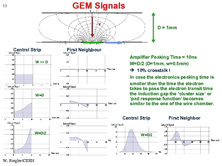 GEM Signals 13 v Central Strip W >> D W=D D = 1 mm