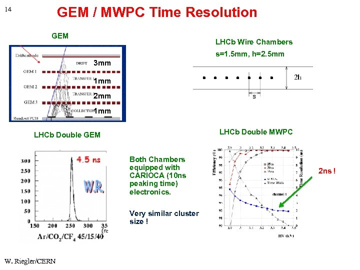 GEM / MWPC Time Resolution 14 GEM LHCb Wire Chambers s=1. 5 mm, h=2.