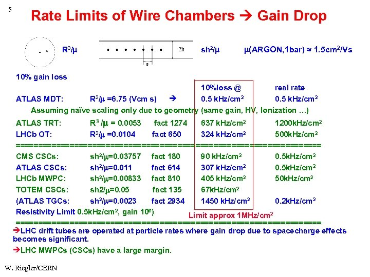 5 Rate Limits of Wire Chambers Gain Drop R 3/ sh 2/ (ARGON, 1