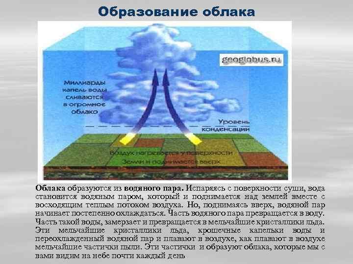 Образование облака Облака образуются из водяного пара. Испаряясь с поверхности суши, вода становится водяным