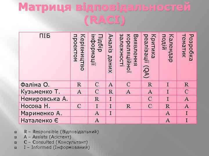 Матриця відповідальностей (RACI) ПІБ Критика реалізації (QA) Календар подій Розробка тематик Виявлення кореляційної залежності