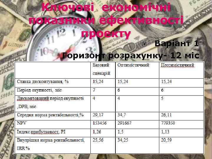 Ключові економічні показники ефективності проекту Варіант 1 Горизонт розрахунку- 12 міс