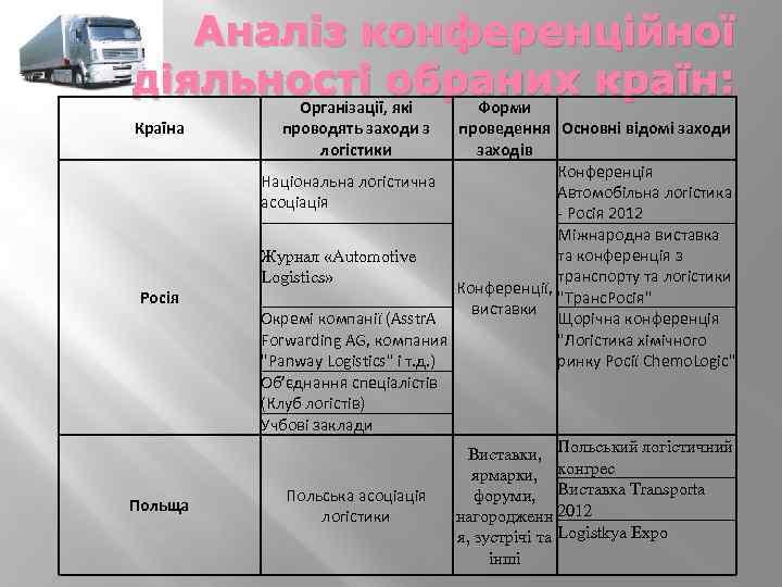 Аналіз конференційної діяльності обраних країн: Організації, які Форми Країна Росія Польща проводять заходи з