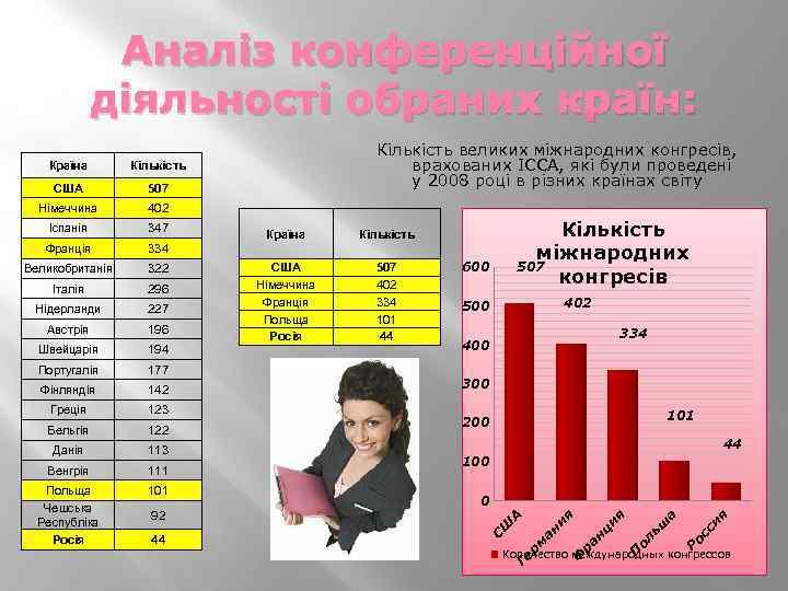 Аналіз конференційної діяльності обраних країн: 402 334 Швейцарія 194 Португалія 177 Фінляндія 142 Греція