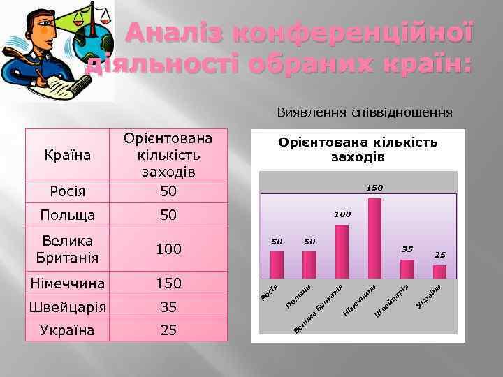 Аналіз конференційної діяльності обраних країн: Виявлення співвідношення 50 а кр аї н ар ц