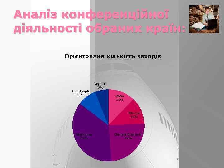Аналіз конференційної діяльності обраних країн: Орієнтована кількість заходів Україна 6% Швейцарія 9% Росія 12%