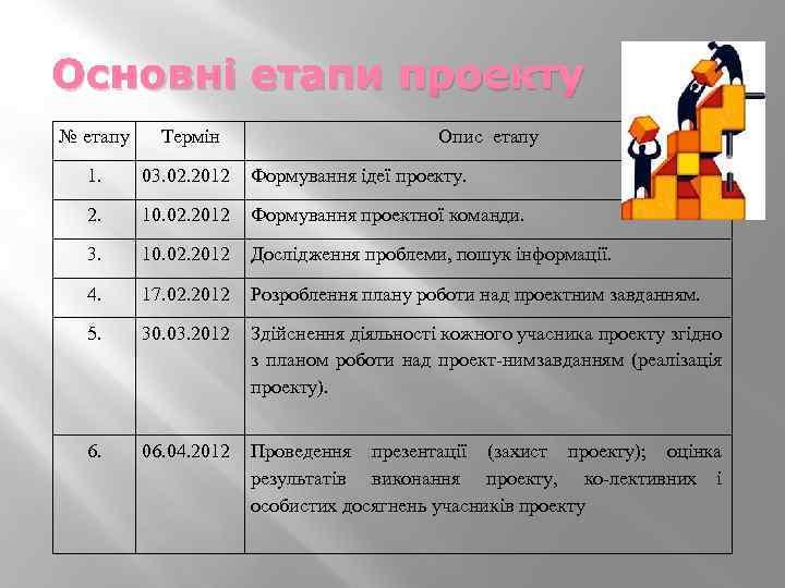 Основні етапи проекту № етапу Термін Опис етапу 1. 03. 02. 2012 Формування ідеї