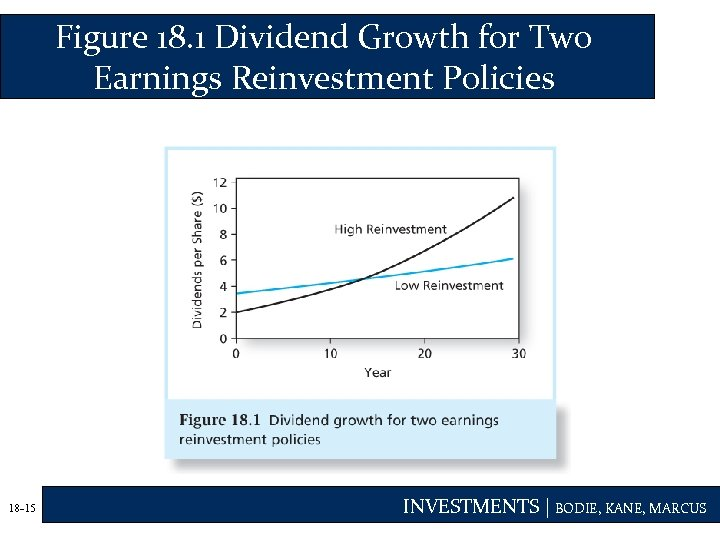 Figure 18. 1 Dividend Growth for Two Earnings Reinvestment Policies 18 -15 INVESTMENTS |