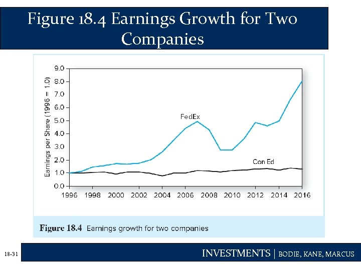 Figure 18. 4 Earnings Growth for Two Companies 18 -31 INVESTMENTS | BODIE, KANE,