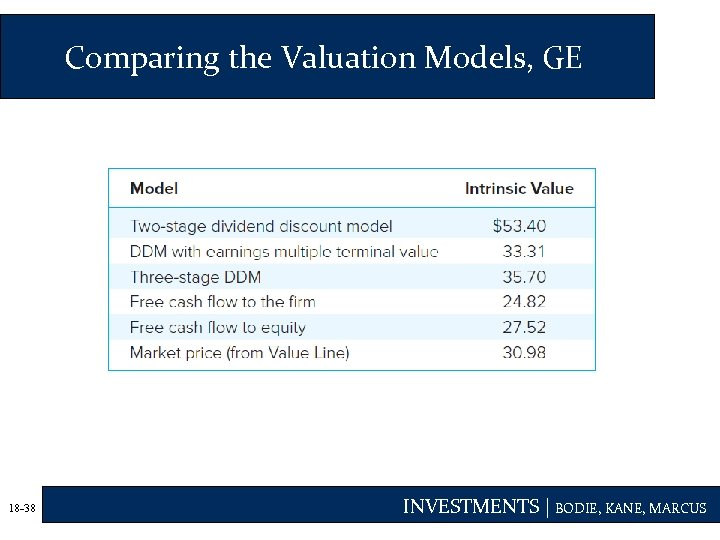 Comparing the Valuation Models, GE 18 -38 INVESTMENTS | BODIE, KANE, MARCUS