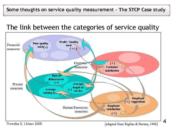 Some thoughts on service quality measurement – The STCP Case study The link between