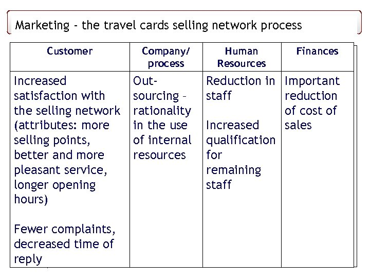 Some thoughts on service cards selling network process. Case study Marketing - the travel