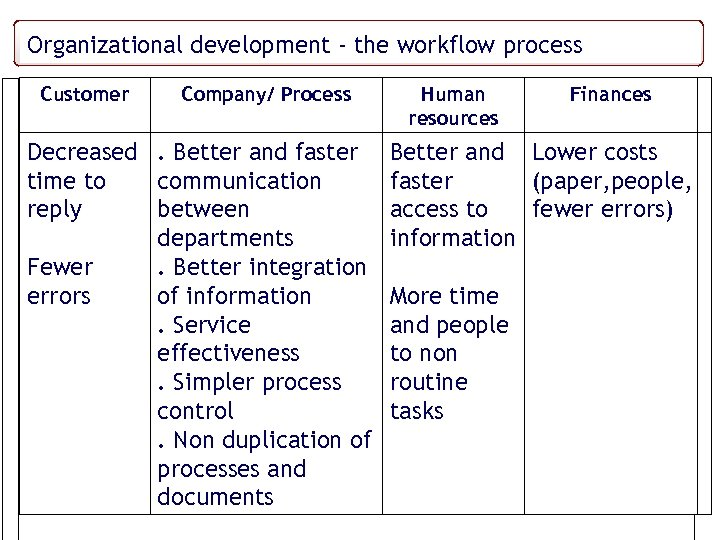 Some thoughts ondevelopment -measurement – The STCP Case study Organizational service quality the workflow