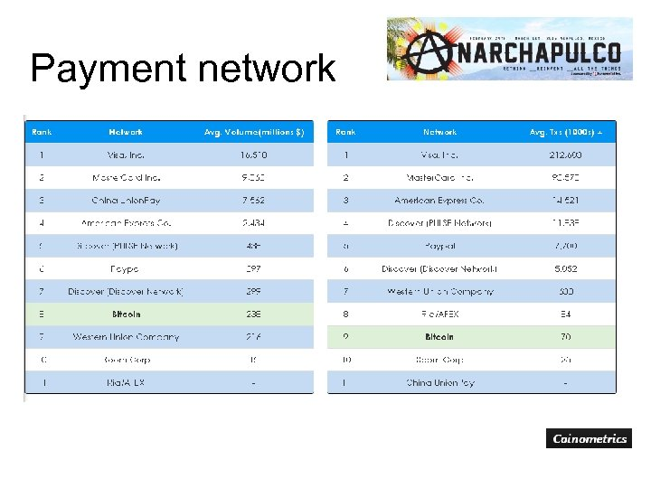 Payment network
