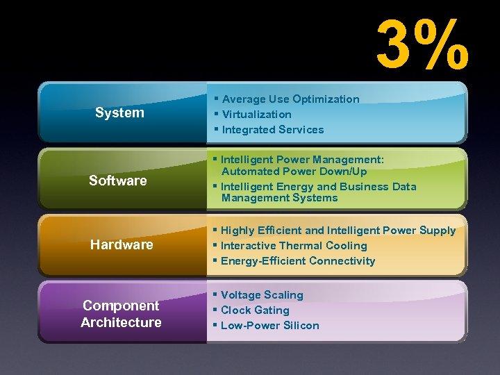 3% System § Average Use Optimization § Virtualization § Integrated Services Software § Intelligent
