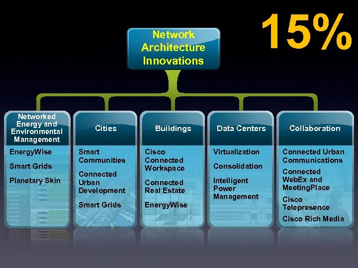 Network Architecture Innovations Networked Energy and Environmental Management Energy. Wise Smart Grids Planetary Skin