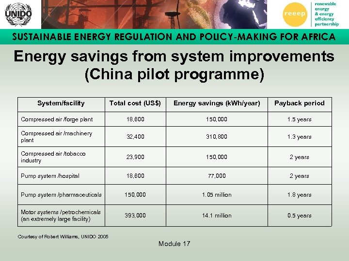 SUSTAINABLE ENERGY REGULATION AND POLICY-MAKING FOR AFRICA Energy savings from system improvements (China pilot