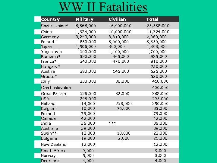 WW II Fatalities Country Military Civilian Total Soviet Union* 8, 668, 000 16, 900,